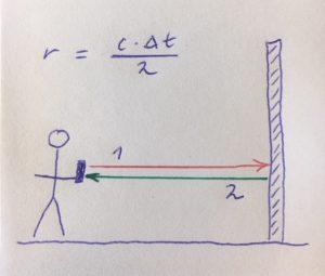 Entfernungsmessung mit reflektierendem Laserstrahl